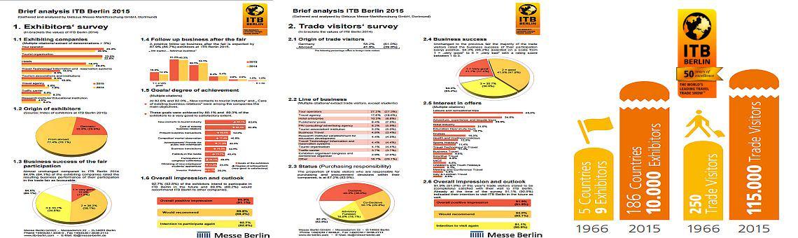 Statystyka ITB Berlin