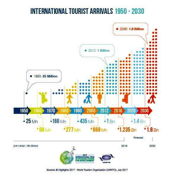 UNWTO tourist arrivals