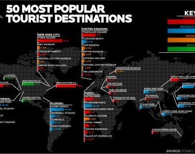 Ranking polskich atrakcji turystycznych