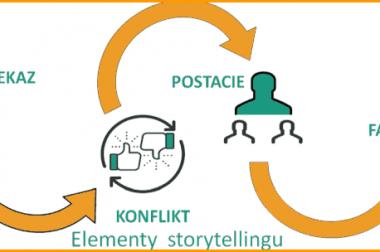 Storytelling…opowieści, które prowadzą