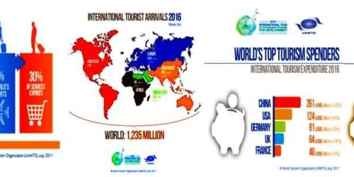 Dlaczego turystyka jest ważna?