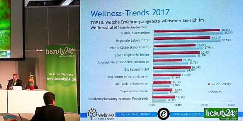 Top-trendy wellness na ITB Berlin 2017